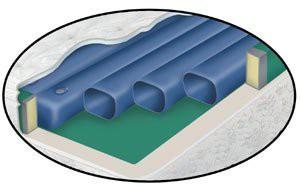 Gelmatratze Tube (Wassergelmatratze) 90 x 200 cm mit Silver Care Bezug